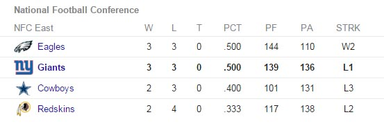 nfc east conference standings october 22 2015