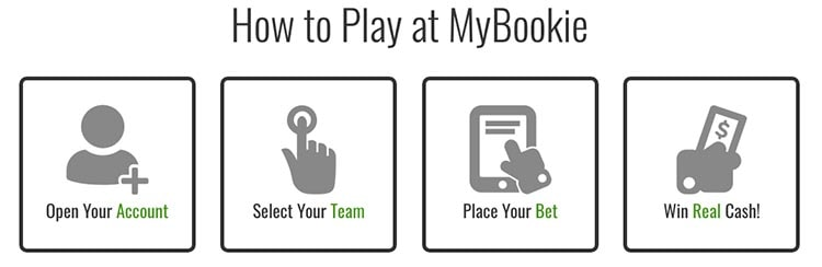 How to Use a MyBookie Promo Code