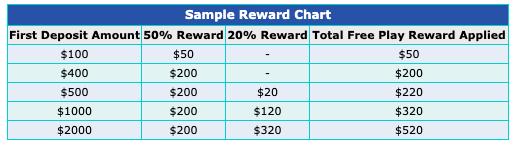 how 5dimes calculates new player bonus
